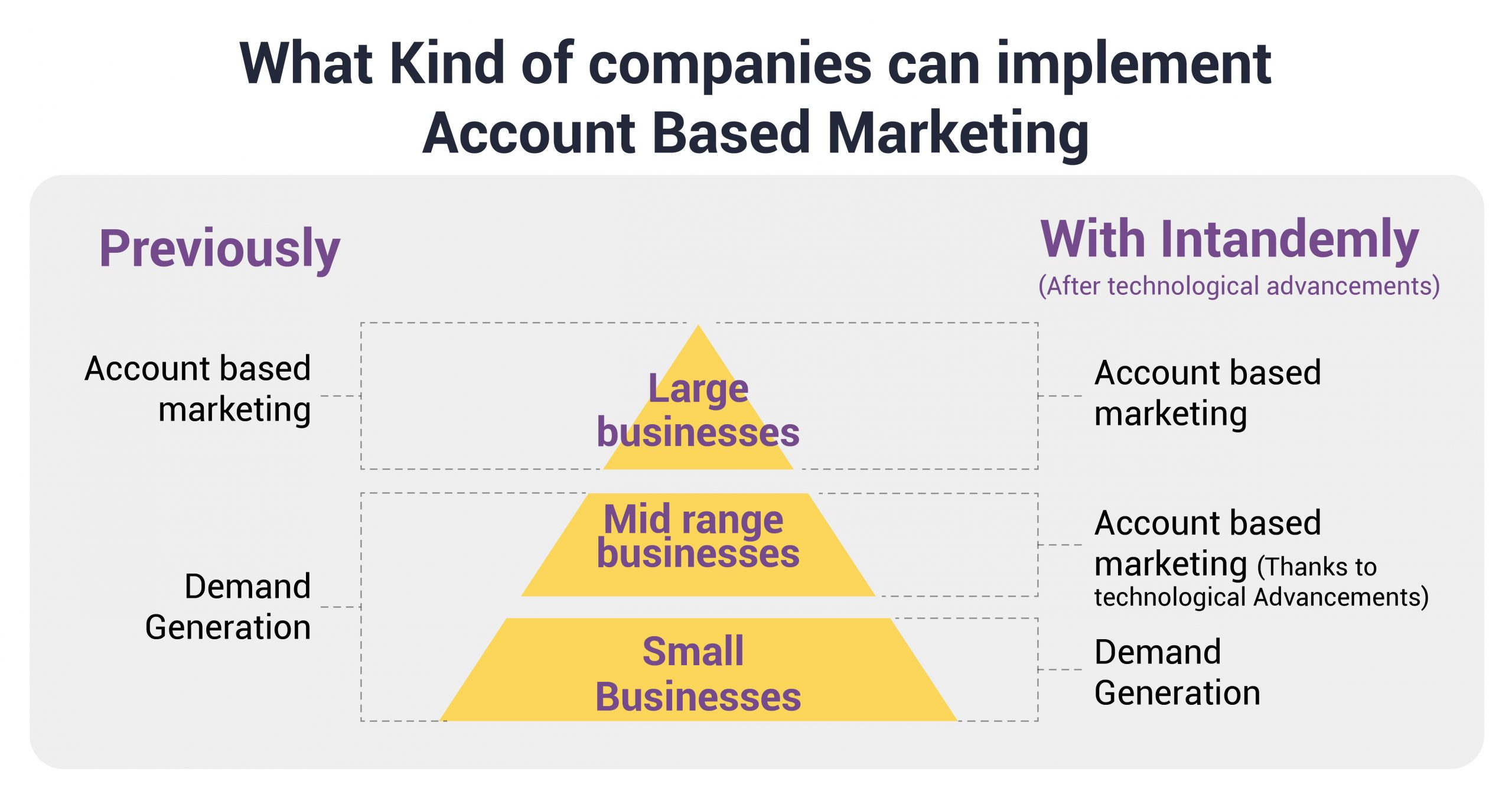 Account Based Marketing Companies Industries
